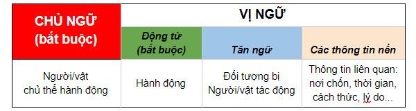 học ngữ pháp tiếng Anh